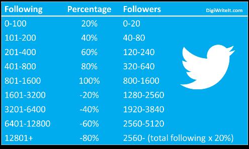 Twitter Following:Follower Ratio